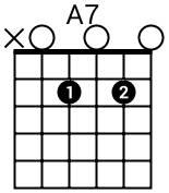 Accord A7 à la guitare