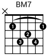 Accord BM7 à la guitare