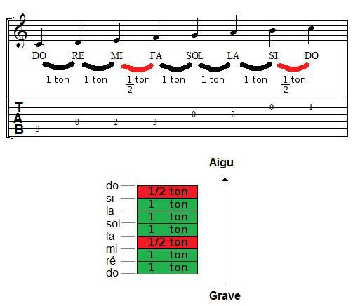 Demi-tons dans la gamme de Do majeur à la guitare