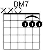 Accord DM7 à la guitare