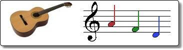 Apprendre à lire les notes à la guitare débutant