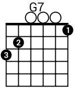 Accord G7 à la guitare