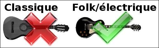 Guitare folk, électrique