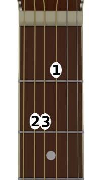 position de la main gauche à la guitare pour l'accord de mi majeur