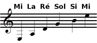 Position des notes à la guitare