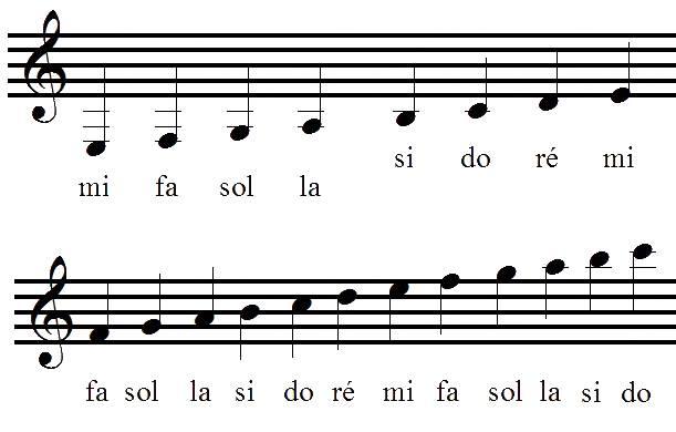 Position des notes de musique