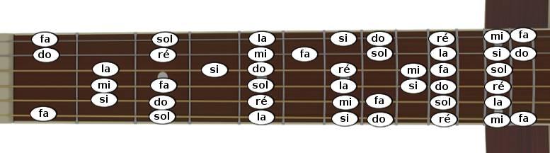 Positions des notes sur le manche de la guitare