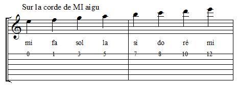 Positions des notes sur la corde de mi aigu