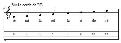 Positions des notes sur la corde de ré