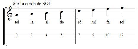 Positions des notes sur la corde de sol