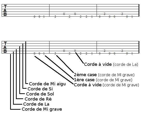 Tablature de guitare, explications